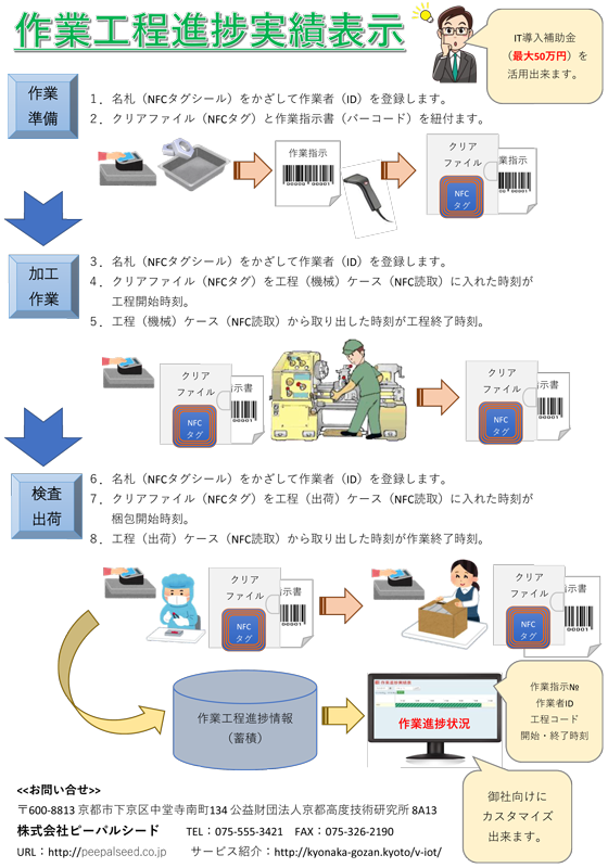 IoT-作業工程進捗実績表示